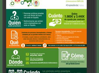 El programa Empleaverde destinará 5 millones de euros para apoyar la contratación de personas desempleadas