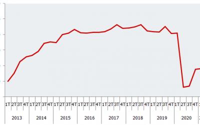 Indicadores de Confianza Empresarial de Andalucía. Segundo trimestre 2021